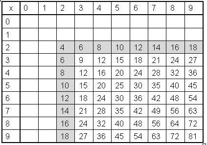 9 Twos Times Table Real Math For Real Life
