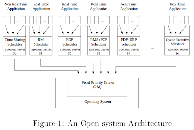 Background - RT-Xen: Real-Time Virtualization based on Xen