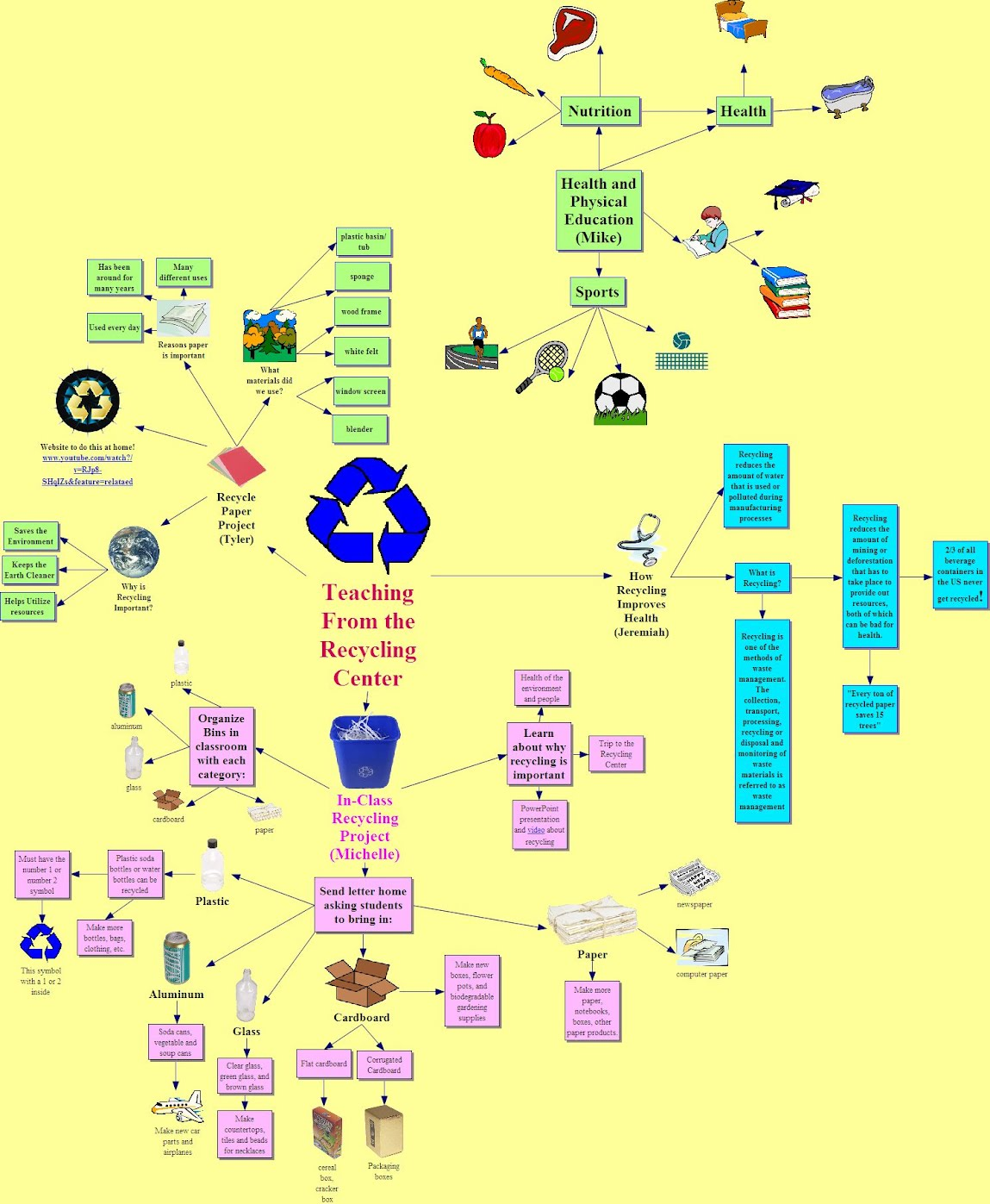 A. Unit Concept Map   Teaching from the Recycling Center