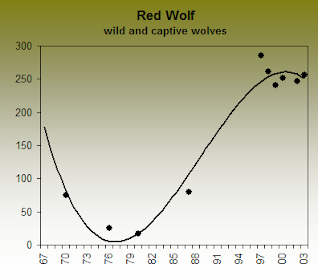 Species Recovery Red Wolf Mm 14