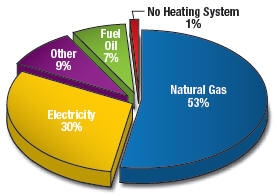 Energy efficient home reeetech for Most economical heating systems for homes