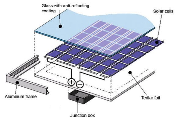 pick and design a pv system reeetech. Black Bedroom Furniture Sets. Home Design Ideas
