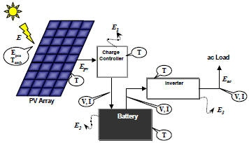 solar charge controllers reeetechcharge controller, battery, inverter, wiring stand alone pv array system schematic