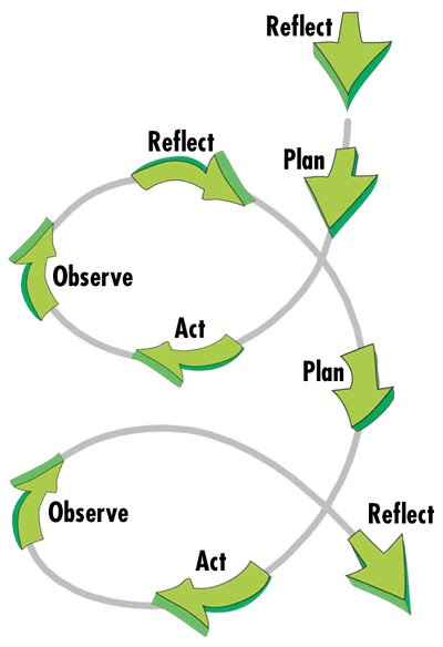 "four circle model reflected in education Now the challenge is building the ""four cs"" into k-12 education stress the importance of the ""four cs,"" and put 21st century education into classroom."