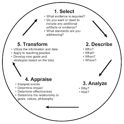 Models of reflection reflection4learning for Gibbs reflective model template