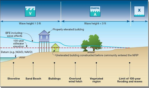 A diagram indicating the different FEMA coastal mapping zones, including V zones, coastal A zones, and how the storm surge stillwater elevation and wave effects are added to determine coastal Base Flood Elevations.