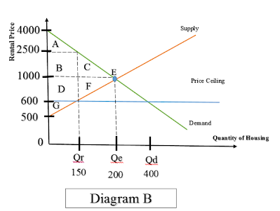 the calculation of consumer surplus An illustrated tutorial on the relationship between people's willingness to pay and their consumer surplus, and how the consumer surplus of each individual adds up to.