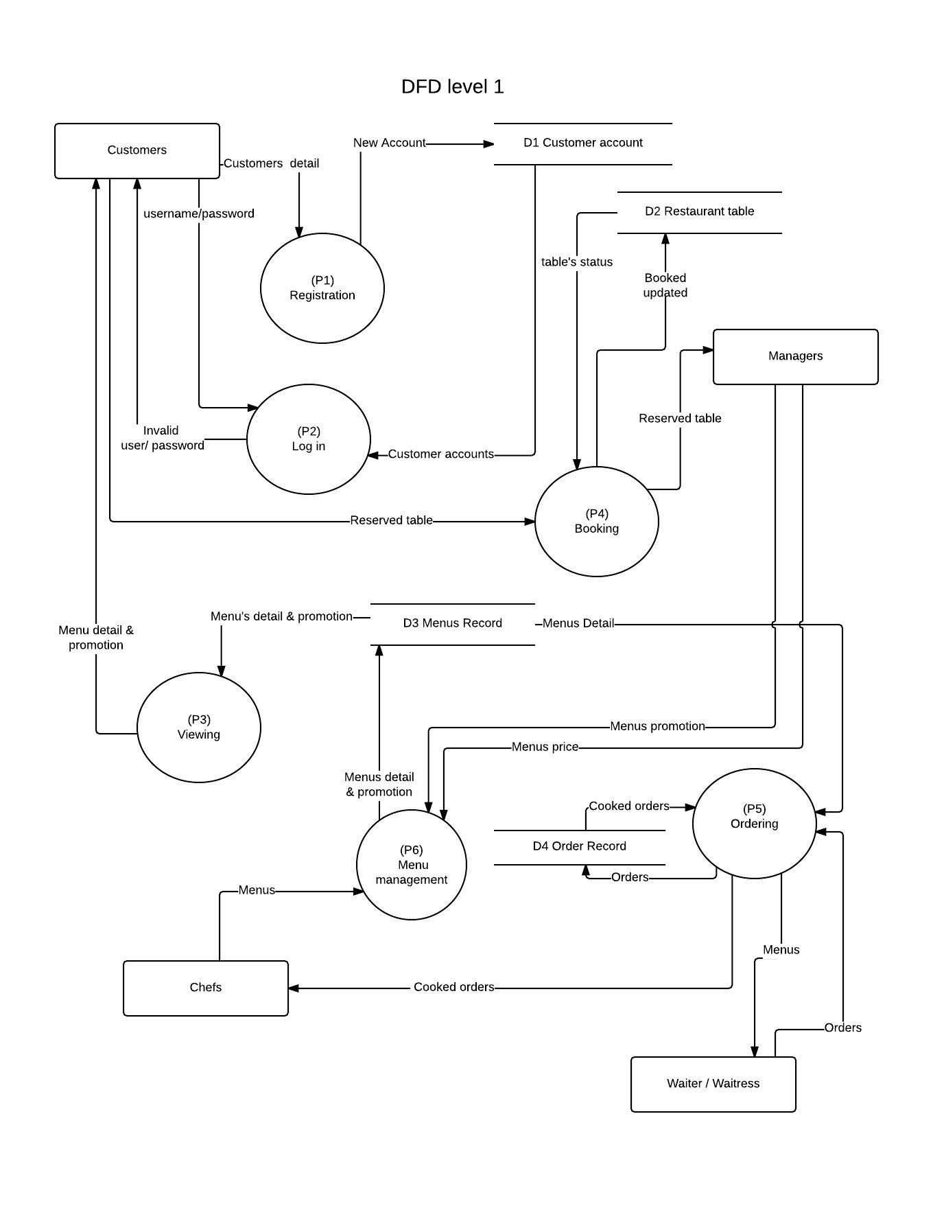 dfd level 1 new page 1 jpeg data flow diagram level 1 data image wiring diagram 1360 x 1760