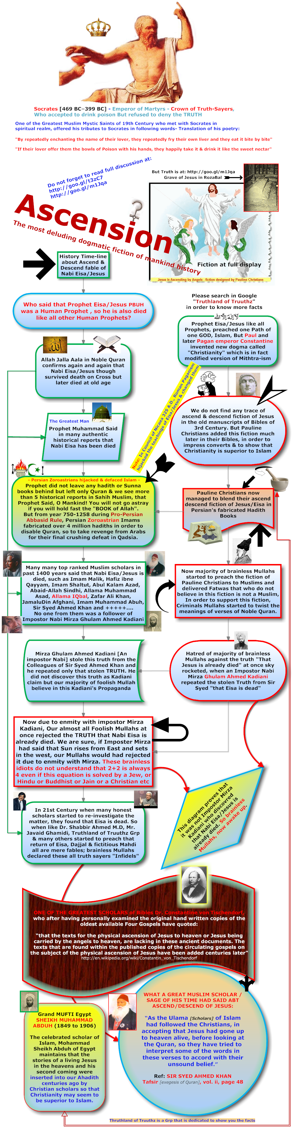 http://sites.google.com/site/reviversoftruth/some-so-called-hadiths-that-every-educated-muslim-on-this-planet-must-read/FlowDia2ndHistTimeline01.png