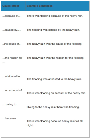 Activity 1: Cause and effect writing - RhysEducationSite