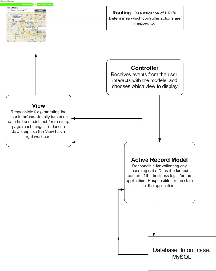 Rails data flow diagram ride share ky a diagram showing the mvc properties of rails which rideshare utilizes ccuart Images