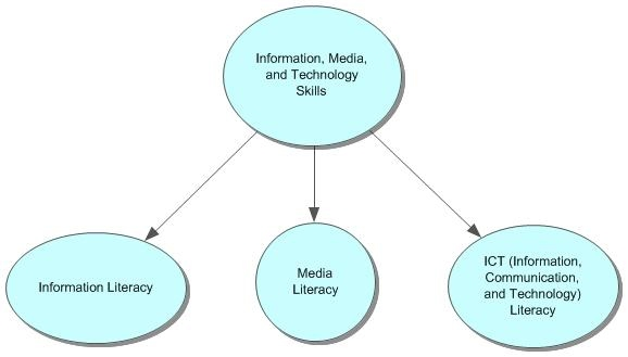 media and information and communication technology Communication technology 6 pages 1487 words november 2014 saved essays save your essays here so you can locate them quickly.