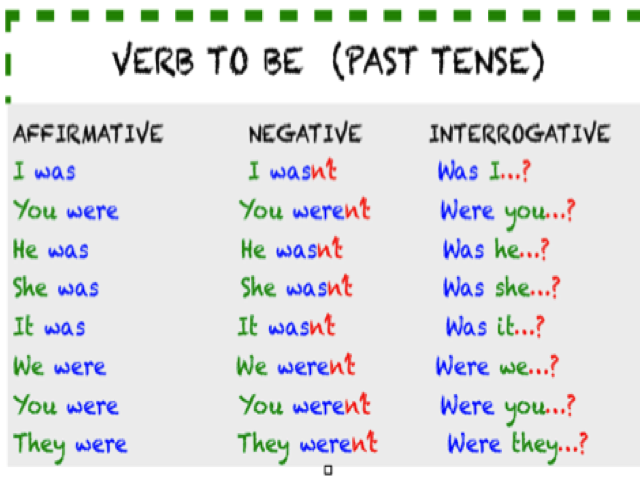 Resultado de imagen de past of verb to be