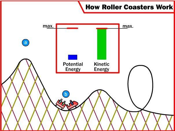 The Scientific Theory Behind the Coasters Roller coaster