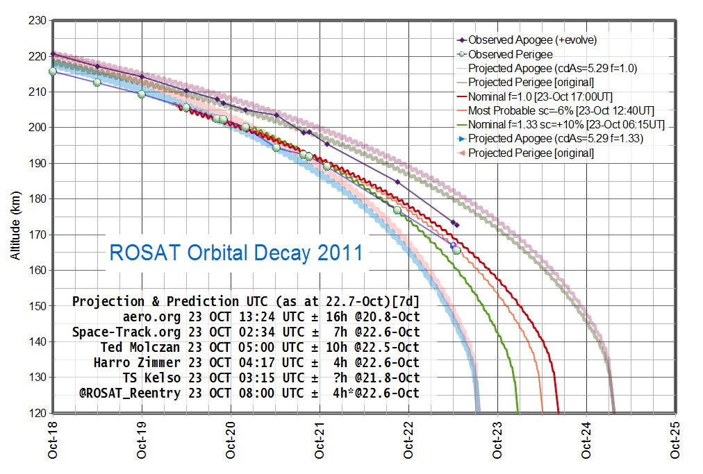 ROSAT Projection 22 v2