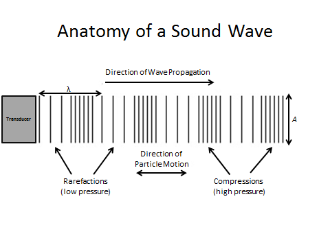 amplitude of a sound wave