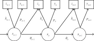 From: A review of Bayesian state-space modelling of capture–recapture–recovery data by Ruth King