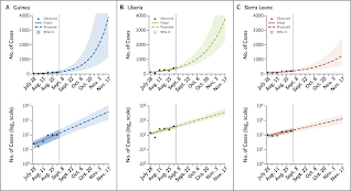 Observed and Projected Ebola Case Incidence (NEJM)
