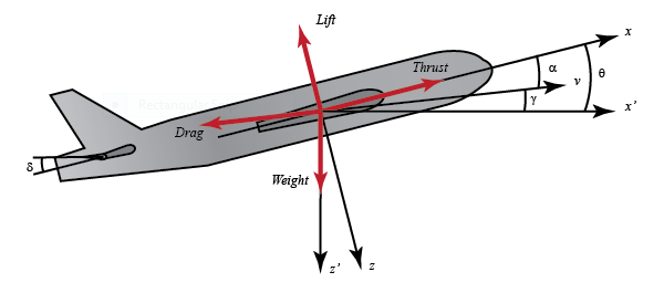 Aircraft equation of motion thesis proposal