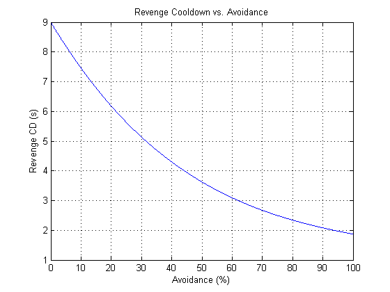 Average Revenge cooldown as a function of avoidance for a swing timer of S=2 seconds.