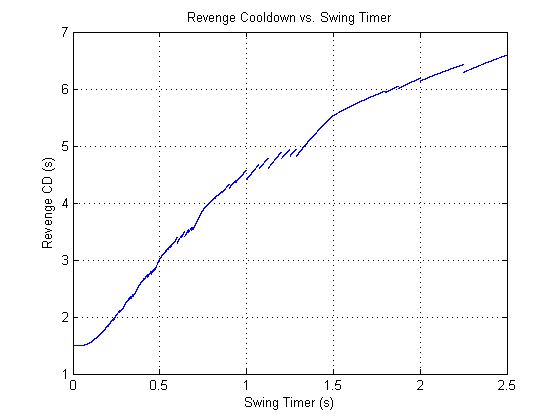 Average Revenge cooldown vs. swing timer for 20% avoidance, now with illogically small swing timers included!