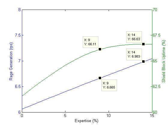 Warrior rage generation and Shield Block uptime as a function of expertise percentage