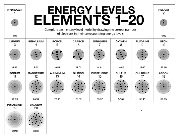 Energy Level Models - Sally Science