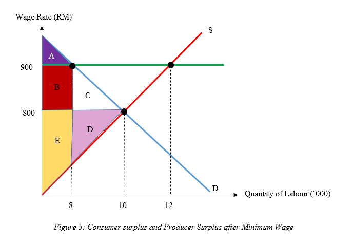 Consumer surplus producer surplus dead weight loss for Marke minimum