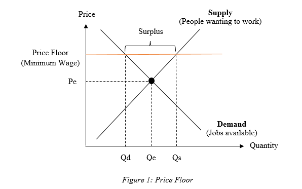 Based On Figure 1, It Has Shown That The Price Floor Is Above The  Equilibrium Price. Hence This Will Lead To Surplus. A Price Floor Creates  Surplus In The ...