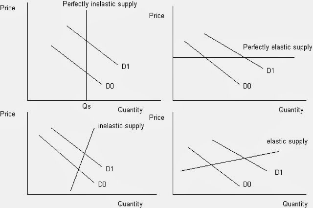 supply and demand - microeconomics essay Microeconomics is different from macroeconomics in that it focuses on supply  and demand, the economic behavior of an individual, household, or business,  and.