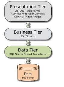 how to create data access layer in c#