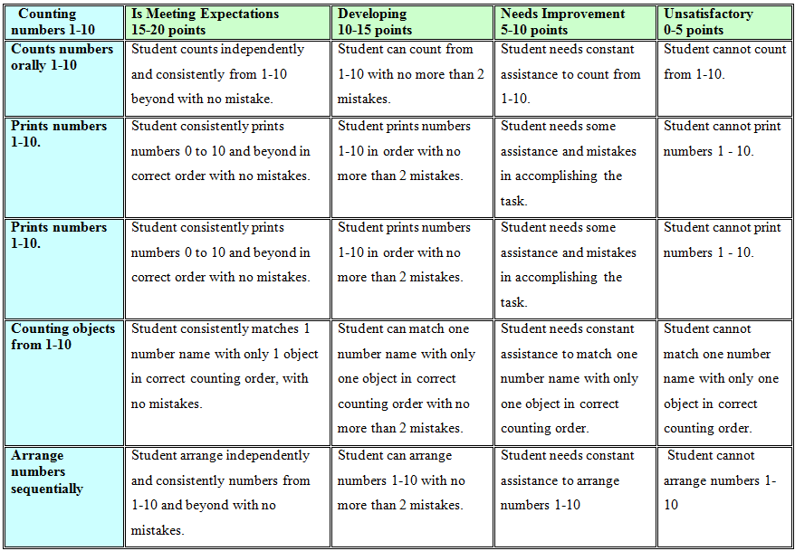 Student Evaluation Rubric Count Numbers 1 10
