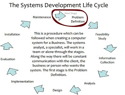 There Are 9 Stages To The Systems Development Lifecycle