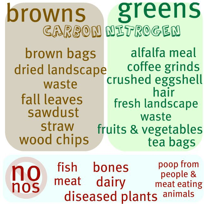 d267d3bee09f8 Browns and greens (carbon and nitrogen) feed a balanced compost ...