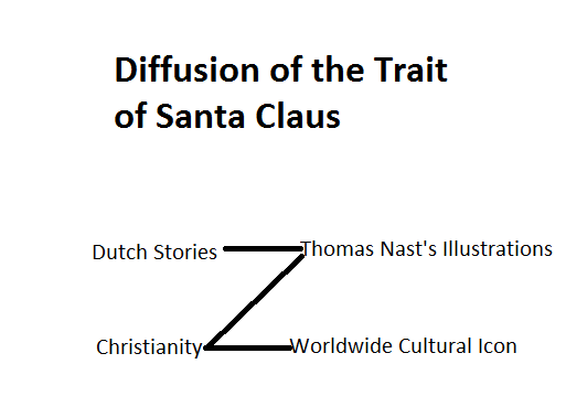 cultural diffusion is