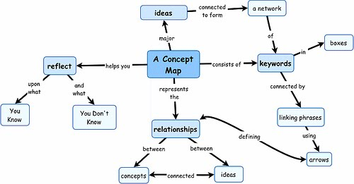 Concept Mapping Science Scotti