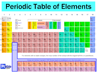 Periodic Table Of Elements Science With Mr U