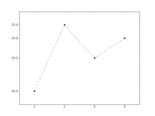 matplotlib Tutorials - matplotlib plotting examples and tutorial
