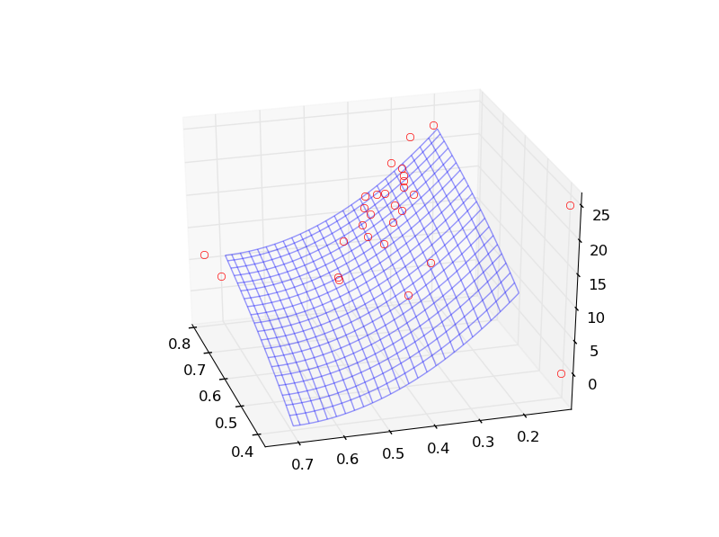 3D surface, wireframe, regression - matplotlib plotting examples and