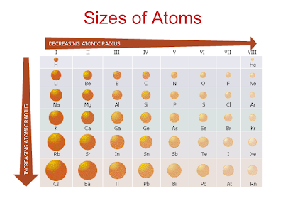 divario ereditare ombra  Periodic Trend - Atomic Size - Science with Ms. Lee