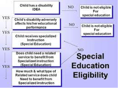 Disabilities And Specific Needs Scjasped4300