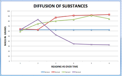 diffusion and osmosis lab conclusion