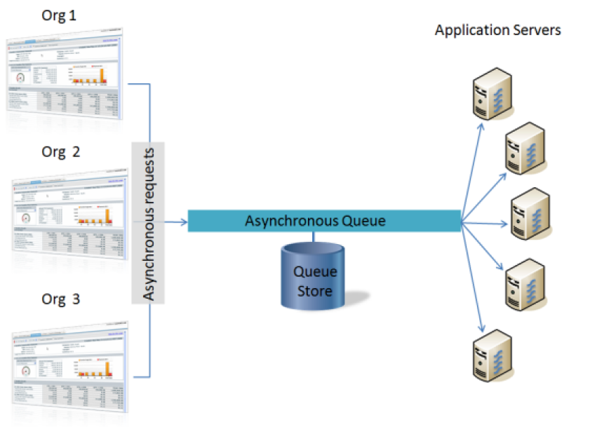 salesforce com uses a queue-based asynchronous processing framework  this  framework is used to manage asynchronous requests for multiple  organizations