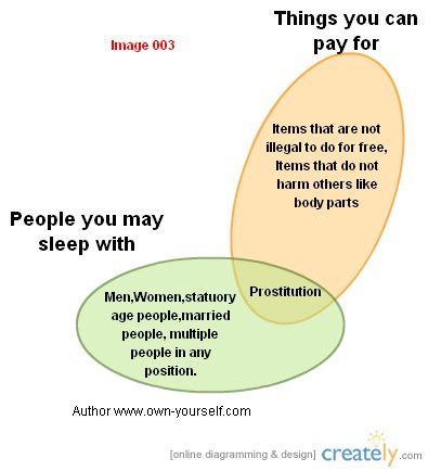 Purchase of prostitution