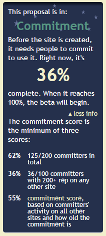 preconditions to enter beta