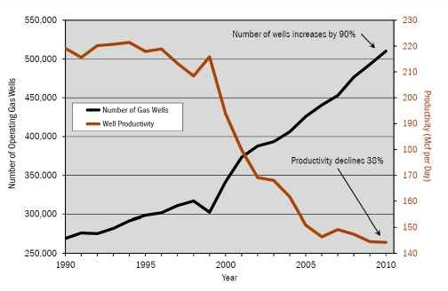 US operating natural gas wells versus average well productivity 1990-2010