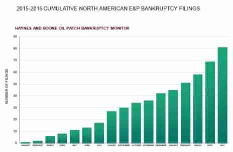 1015-2016 Cumulative North American E&P Bankruptcy Filings