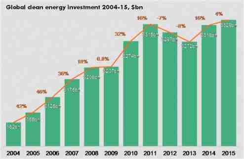 Global clean energy investment 2004-15, $bn