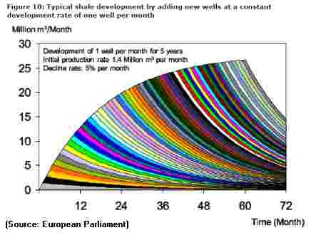 Typical Shale Development