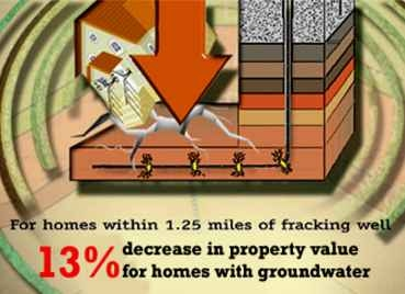 Fracking and property values